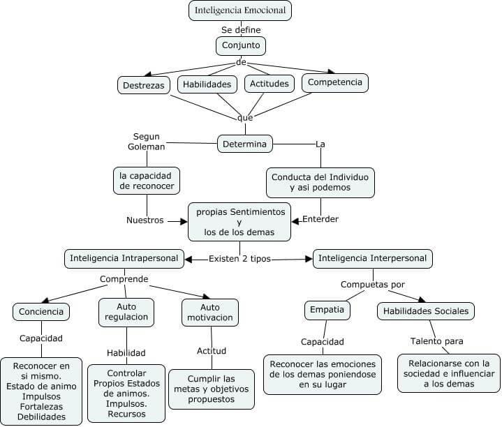 Mapa inteligencia emocional